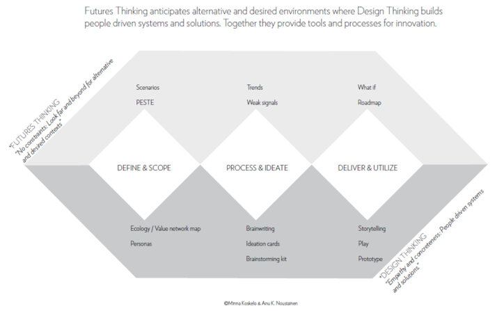 LaFutura 2012 process framework (Koskelo M. & Nousiainen A.K. 2012)