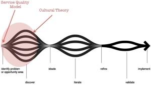 merging theories
