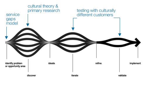 Culture & Service Design
