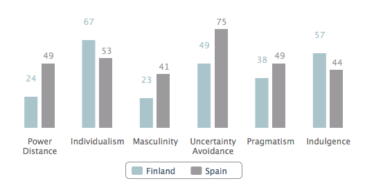 Finland vs Spain according to Hofstede