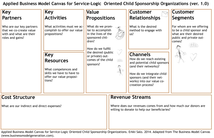 Applied Business Model Canvas for Service-Logic Oriented Child Sponsorship