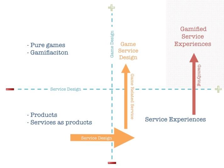 Game Design + Service Design