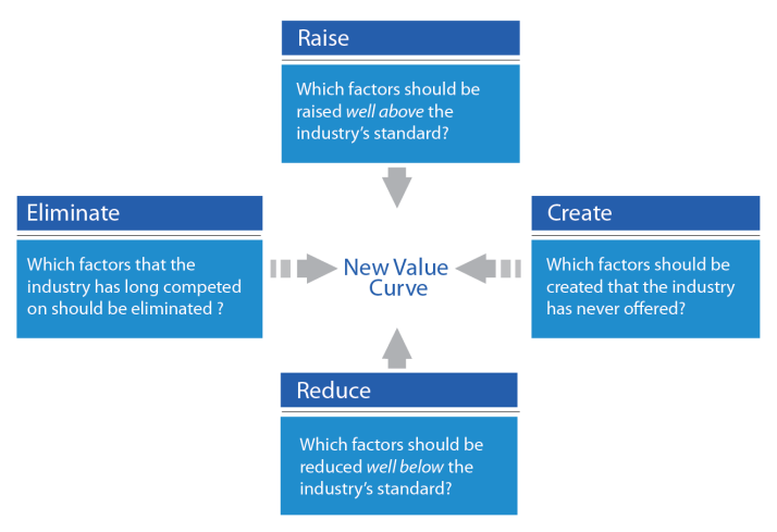 The 4 Actions Framework