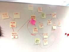 Visualized API to help thinking