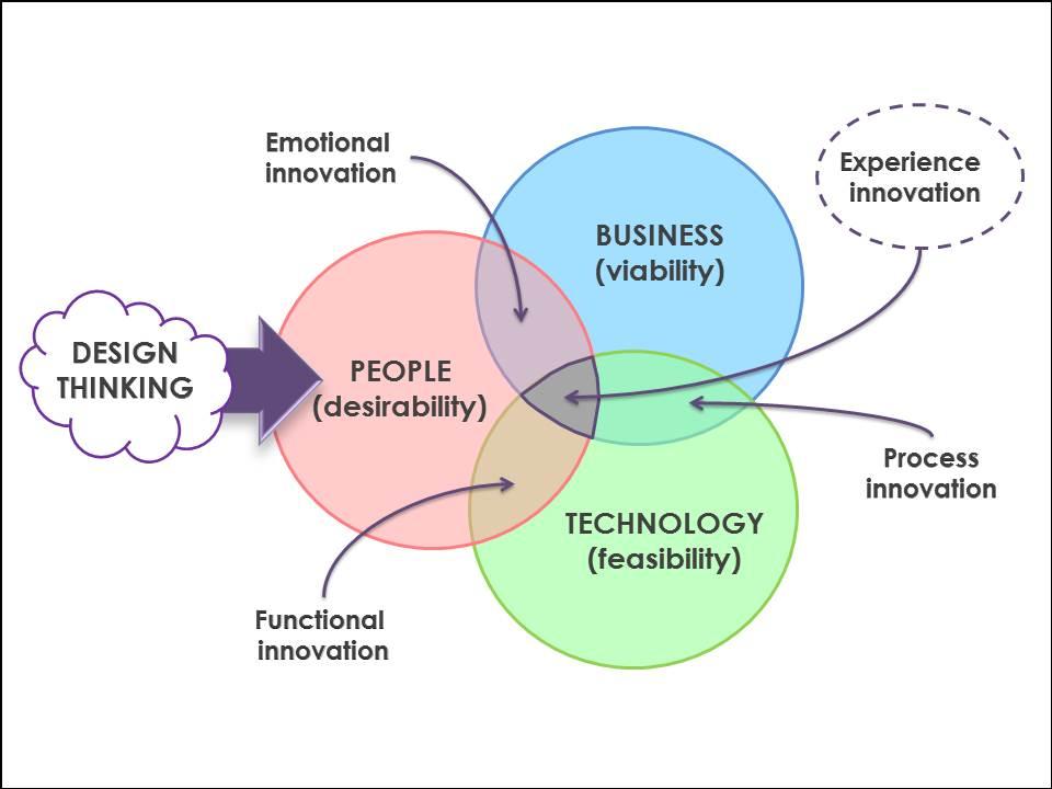 Transform Your Business Through Design Thinking Service Innovation Amp Design