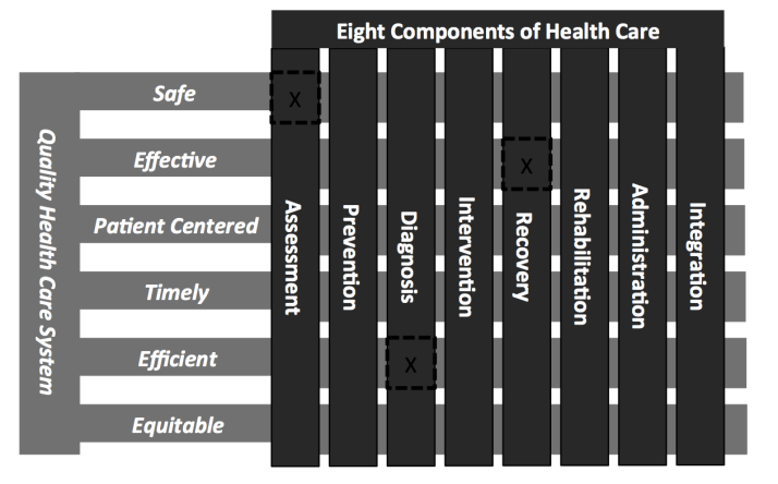 Target qualities of the healthcare system