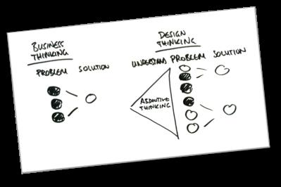 design thinking2