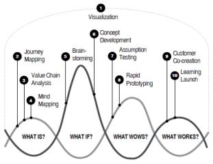 DesignThinking_Process