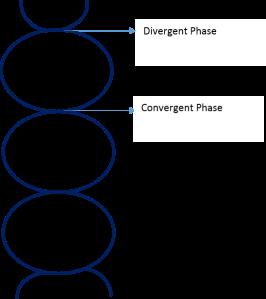 DT Process