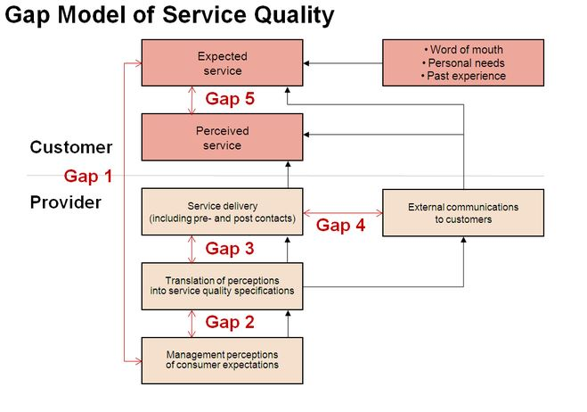 conceptual framework of measuring service quality using servqual model Assessing the impact of service quality on customer the servqual model was used to measure measurement of service quality the servqual instrument has become.