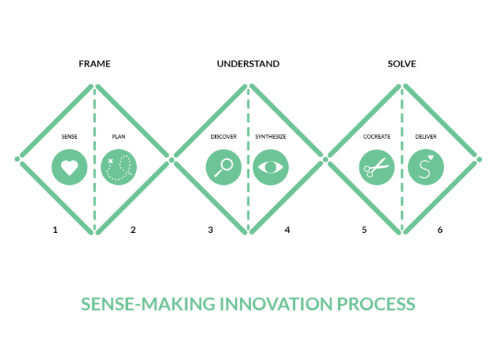 sensemaking_PROCESO_english