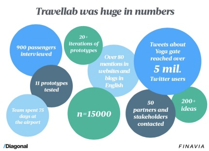 Travellab outcomes as numbers (picture from the presentation).