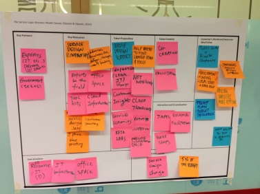 Service-Logic Business Model Canvas in the making.