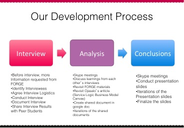 Our team's development process throughout the assignment.