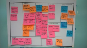 Service Logic Business Model Canvas for FORGE