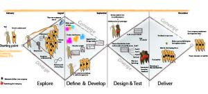 Service design process for thesis