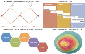 Design thinking process has been modelled in many different ways.