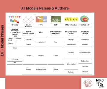 Different Models: DT model, Double Diamond, 3 I, HCD, DT for educators, Evolution 6² Image by Katja Tschimmel