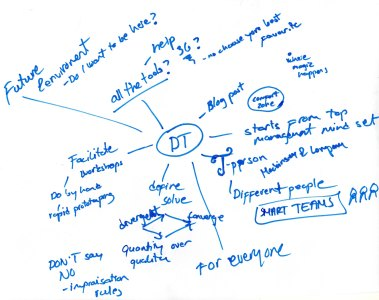 Mind map for starting blog post about DT. Image by B. Hiiri