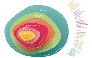 The Mindshake Design Thinking model, 2014
