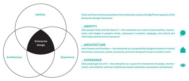 enterprise design 2