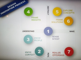 Vilay Kumar`s Design Innovation Process model