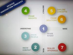 Vilay Kumar`s Design Innovation Process model