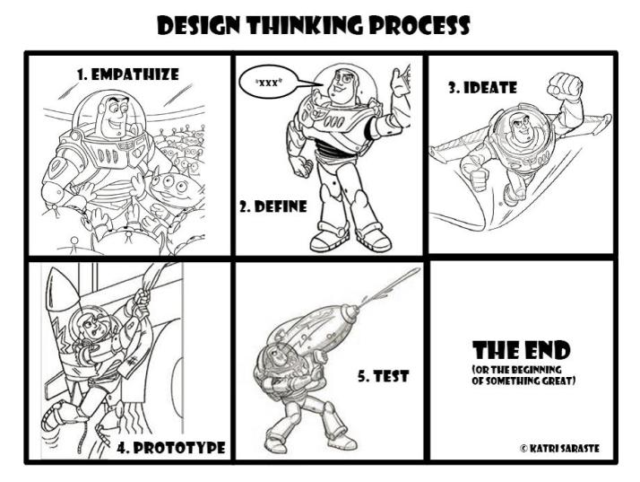 design-thinking-process-model-saraste