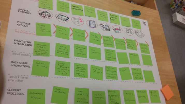 What On Earth Is Design Thinking Service Innovation Design