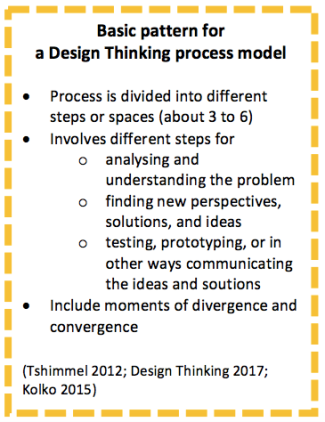 Basic pattern for Design Thinking process model