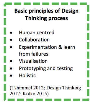 Basic principles of Design Thinking process