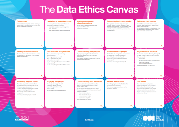 Data Ethics Canvas