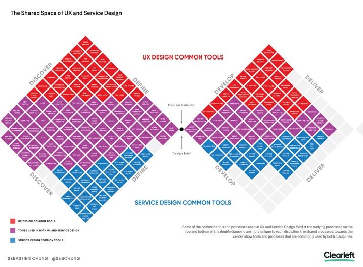 Service-Design-UX-Design-Infographic-sml