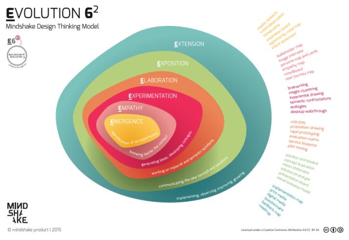 Evolution6_MindshakeDTmodel_EN